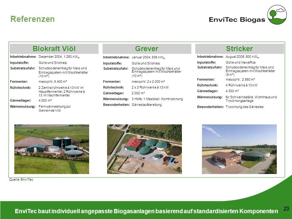 Referenzen Biokraft Viöl Grever Stricker