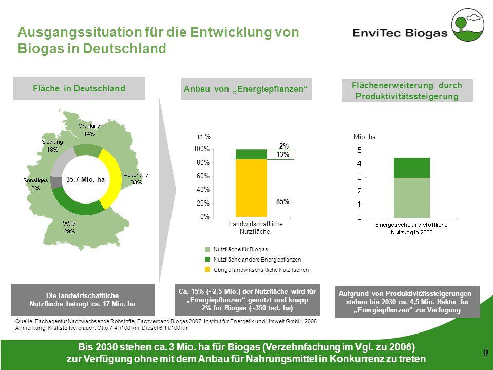 Ausgangssituation für die Entwicklung von Biogas in Deutschland