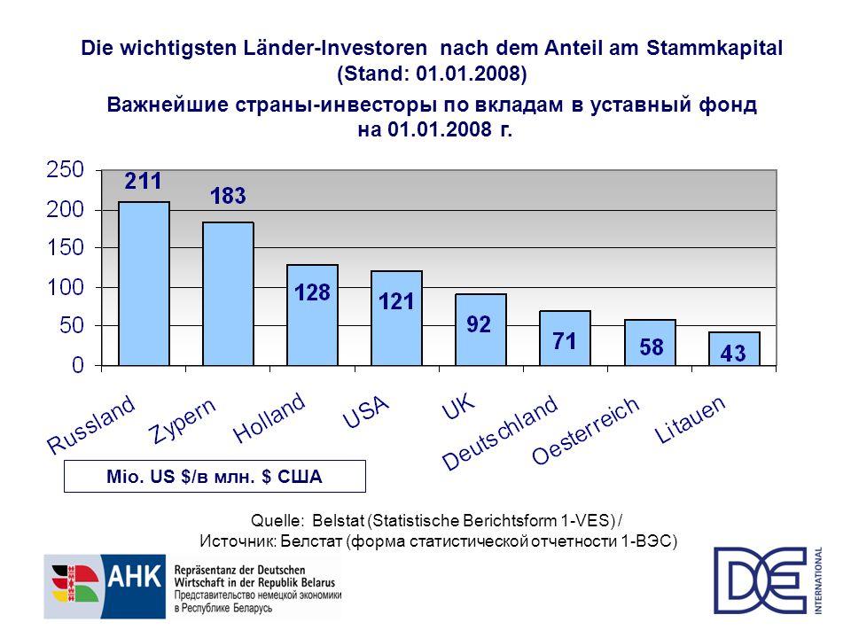 Важнейшие страны-инвесторы по вкладам в уставный фонд на 01.01.2008 г.