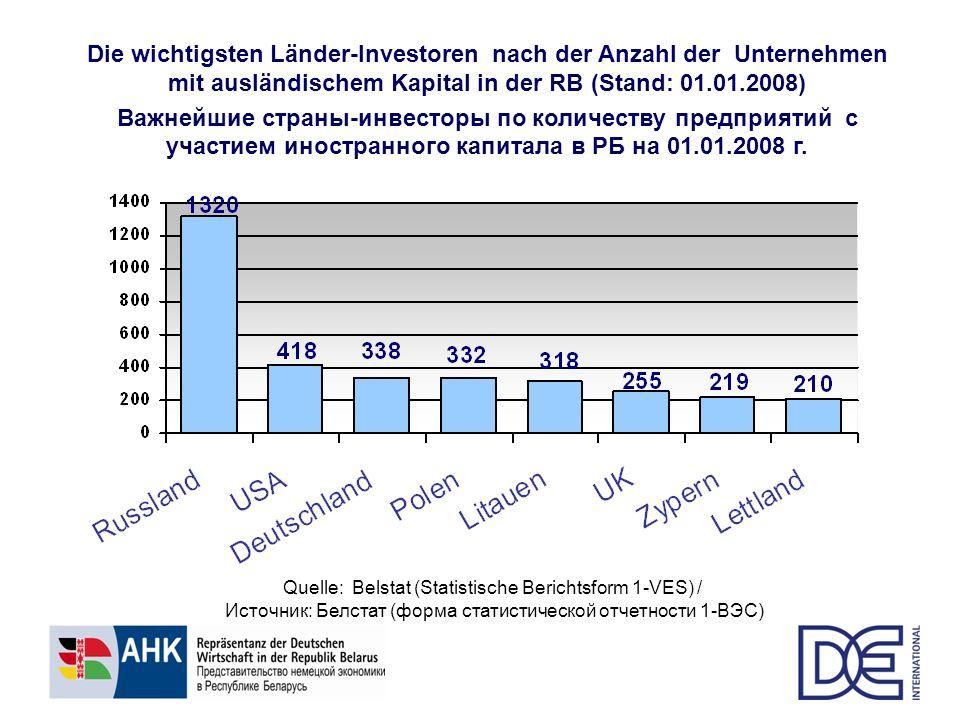 Die wichtigsten Länder-Investoren nach der Anzahl der Unternehmen mit ausländischem Kapital in der RB (Stand: 01.01.2008)
