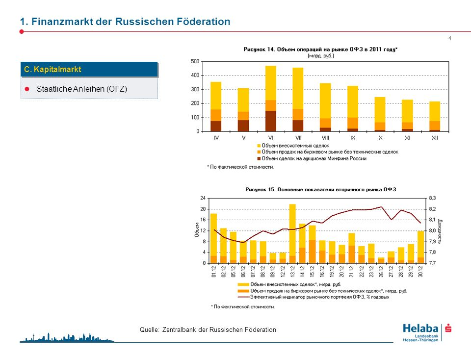 1. Finanzmarkt der Russischen Föderation