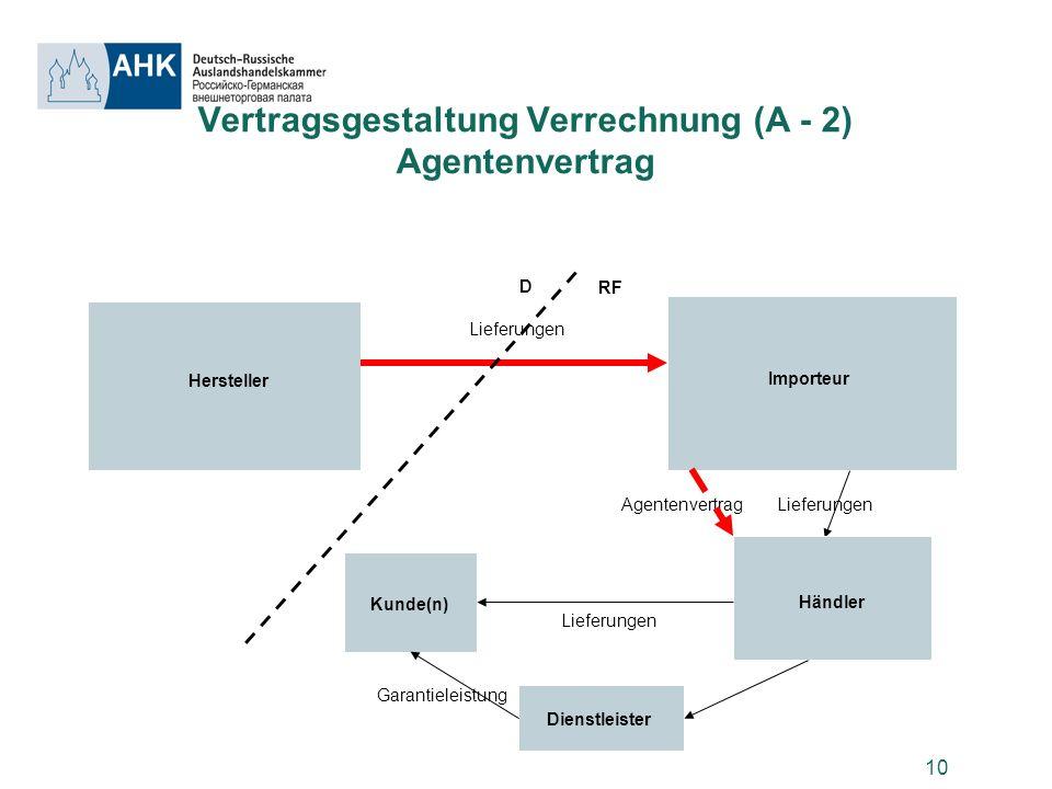 Vertragsgestaltung Verrechnung (A - 2) Agentenvertrag