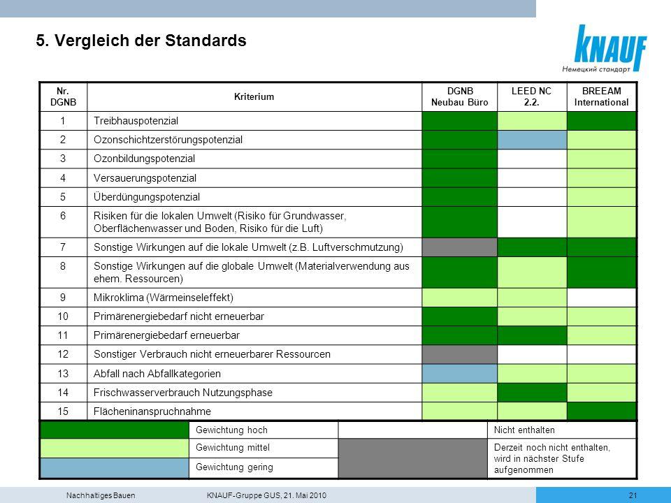 5. Vergleich der Standards
