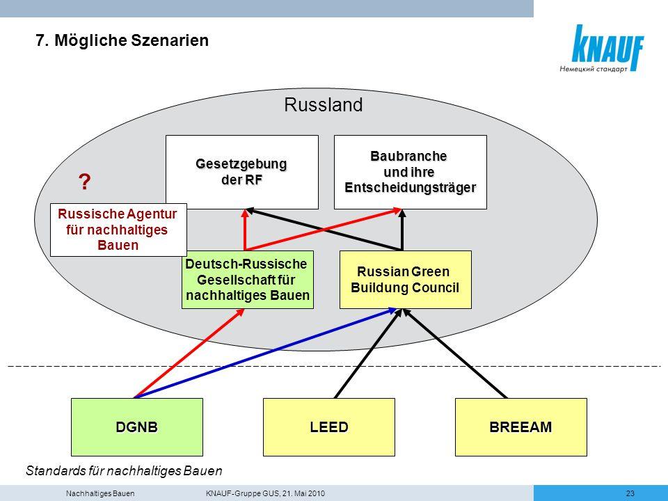 Russland 7. Mögliche Szenarien r DGNB LEED BREEAM Baubranche
