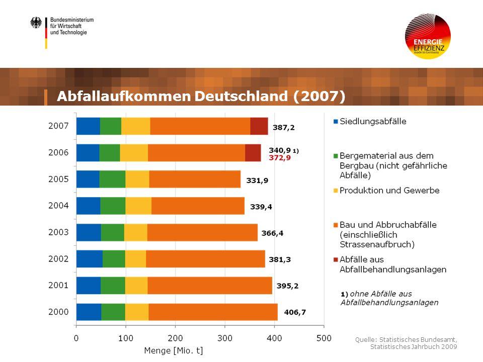 Abfallaufkommen Deutschland (2007)