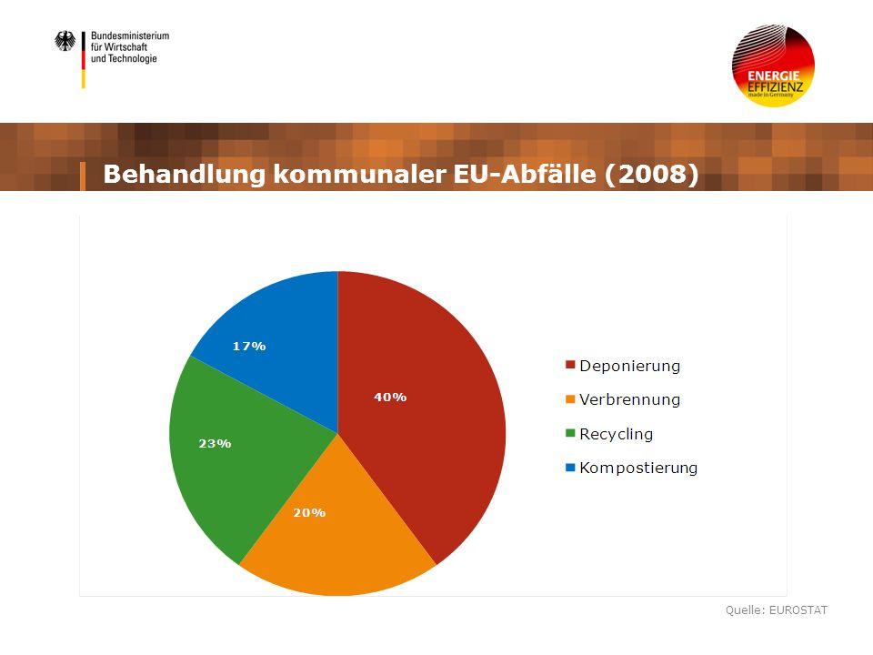 Behandlung kommunaler EU-Abfälle (2008)