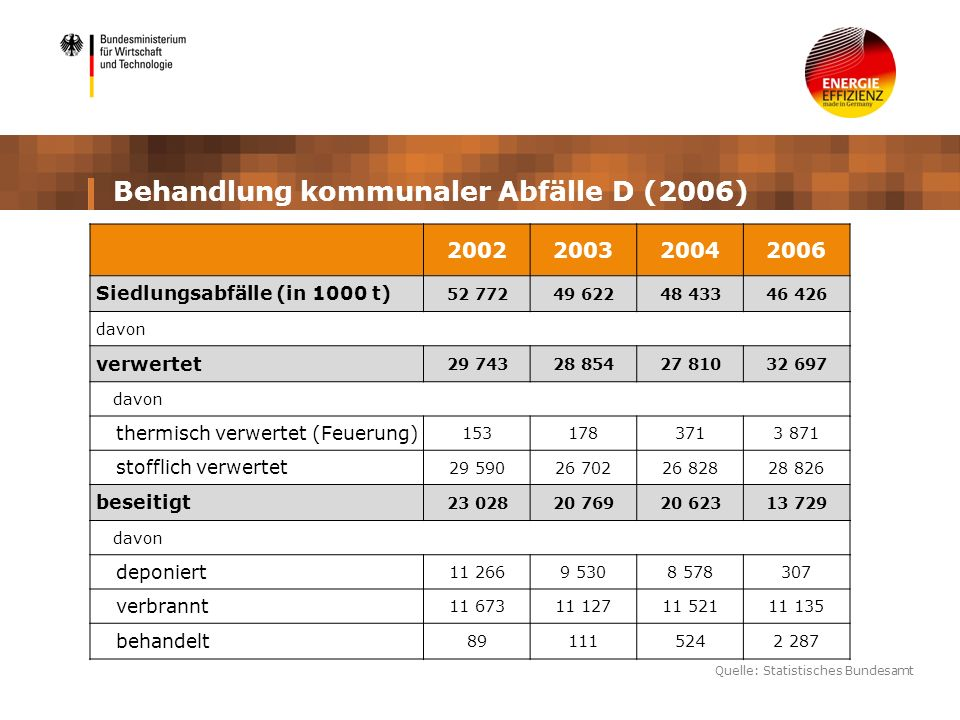 Behandlung kommunaler Abfälle D (2006)