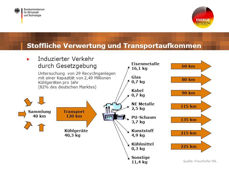 Stoffliche Verwertung und Transportaufkommen