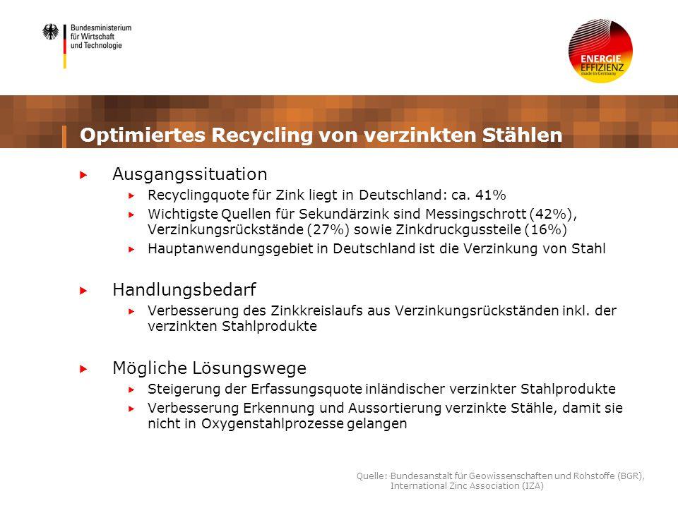 Optimiertes Recycling von verzinkten Stählen