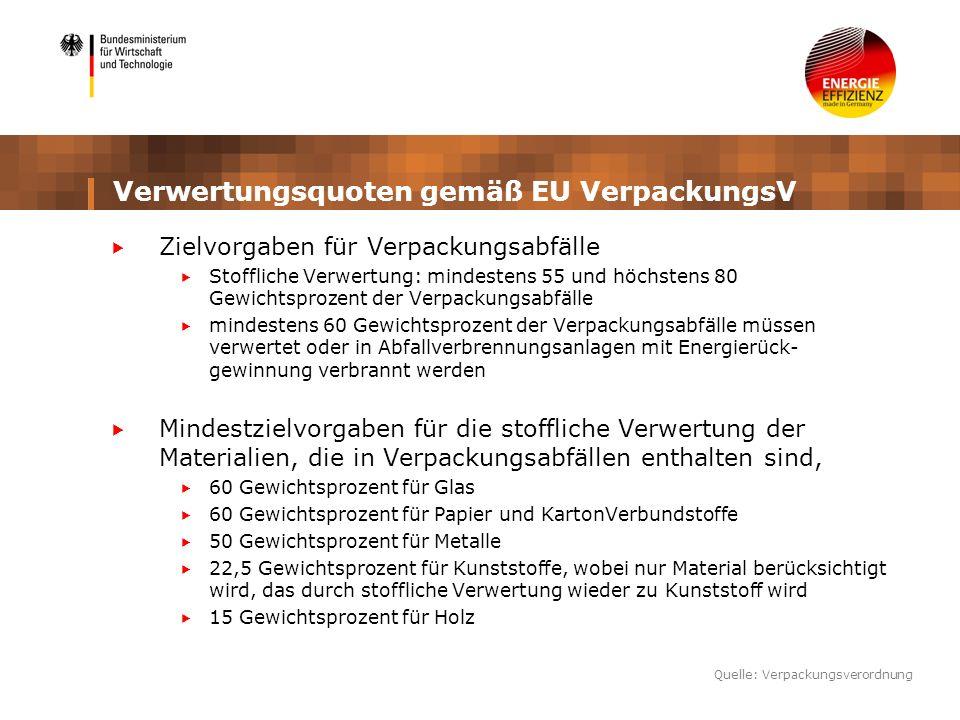 Verwertungsquoten gemäß EU VerpackungsV