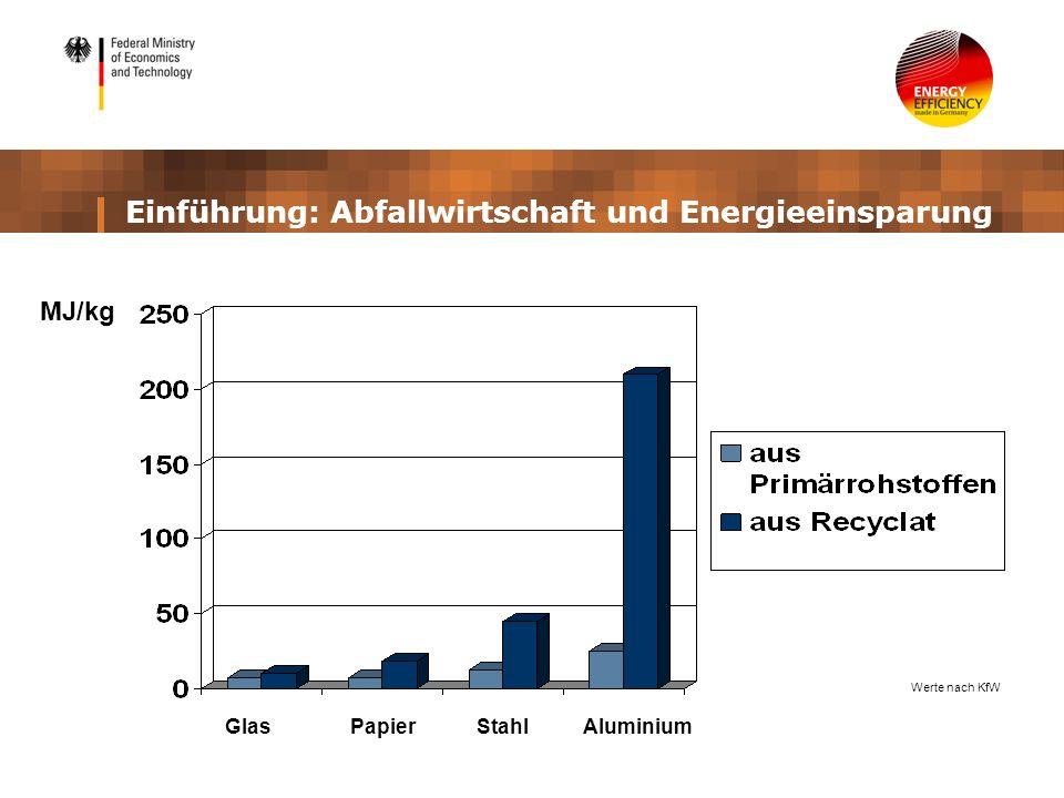 Einführung: Abfallwirtschaft und Energieeinsparung