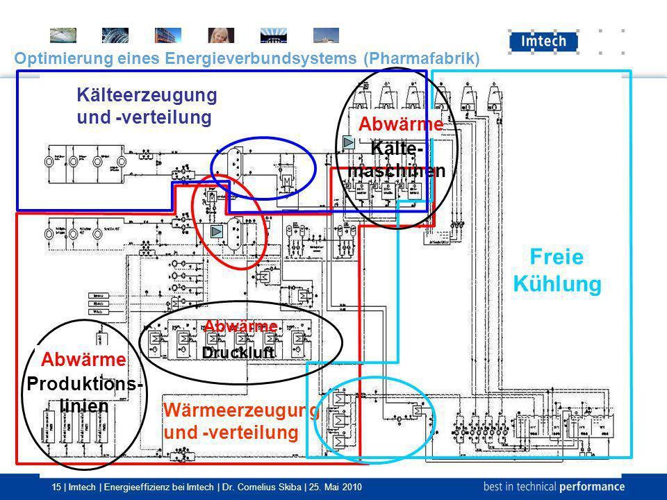 Freie Kühlung Kälteerzeugung und -verteilung Kälte- Abwärme maschinen