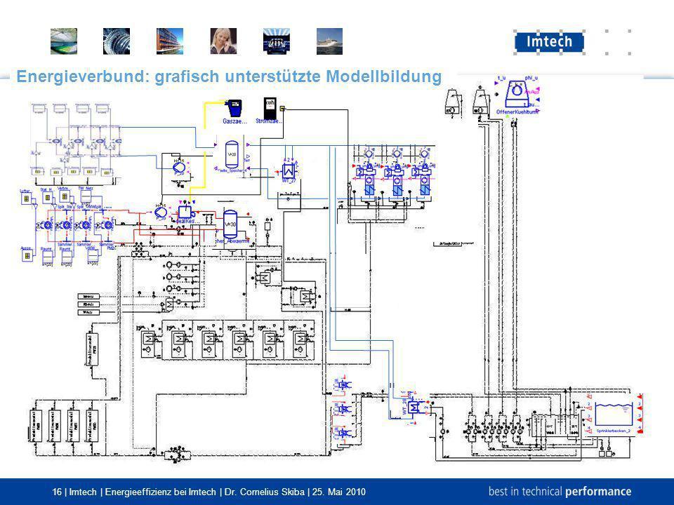 Energieverbund: grafisch unterstützte Modellbildung