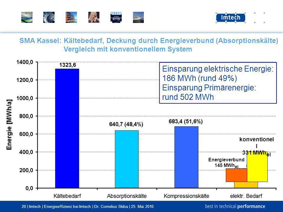 Einsparung elektrische Energie: 186 MWh (rund 49%)