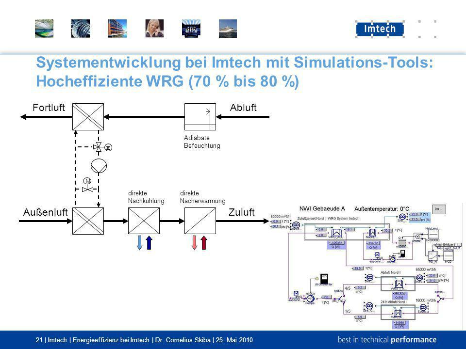 Systementwicklung bei Imtech mit Simulations-Tools: