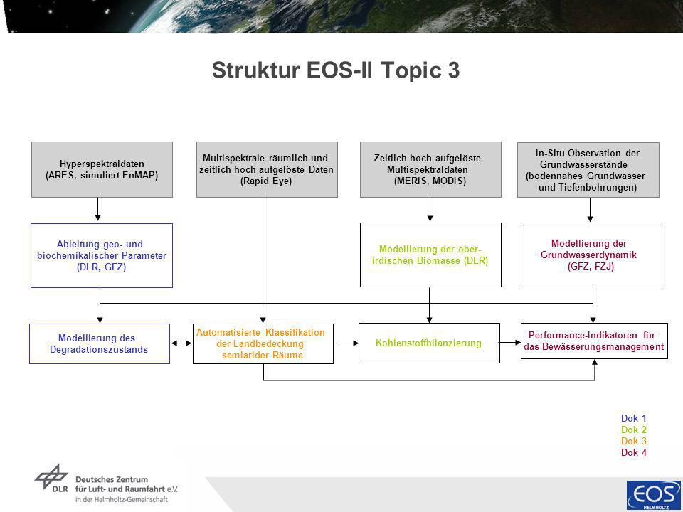 Struktur EOS-II Topic 3 Hyperspektraldaten (ARES, simuliert EnMAP)