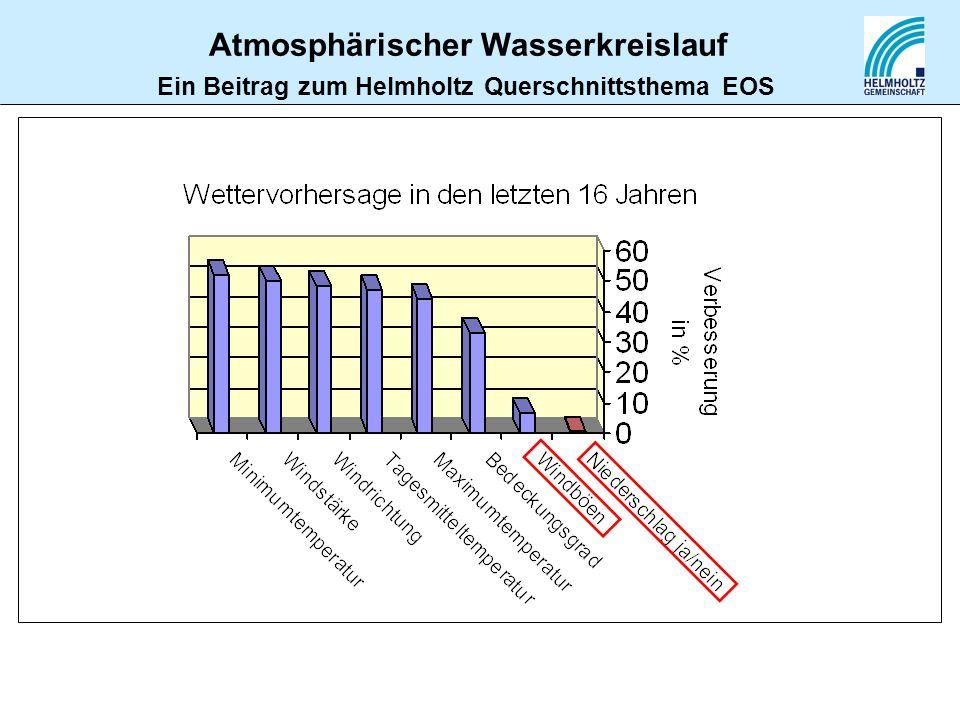 Ein Beitrag zum Helmholtz Querschnittsthema EOS