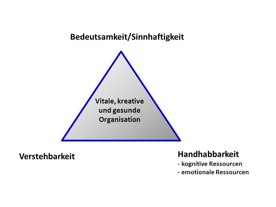 Bedeutsamkeit/Sinnhaftigkeit Vitale, kreative und gesunde Organisation