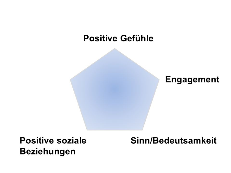 Positive Gefühle Engagement Positive soziale Beziehungen Sinn/Bedeutsamkeit