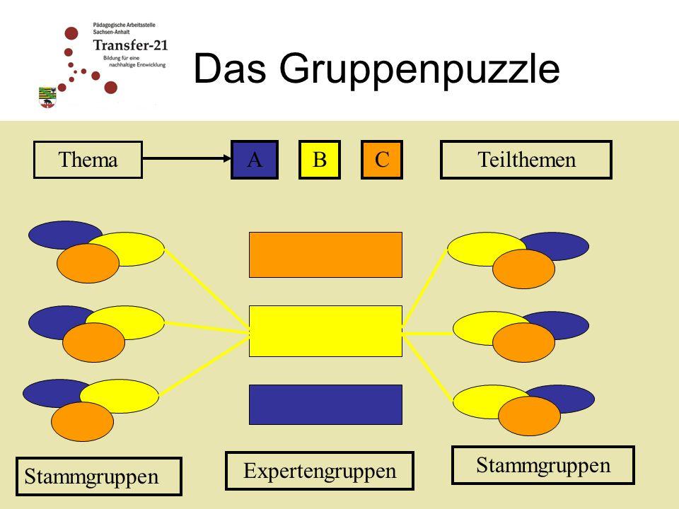 Das Gruppenpuzzle Thema A B C Teilthemen Stammgruppen Expertengruppen