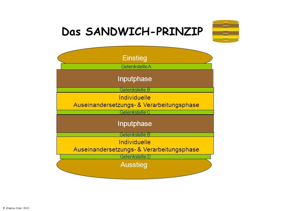 Das SANDWICH-PRINZIP Einstieg Inputphase