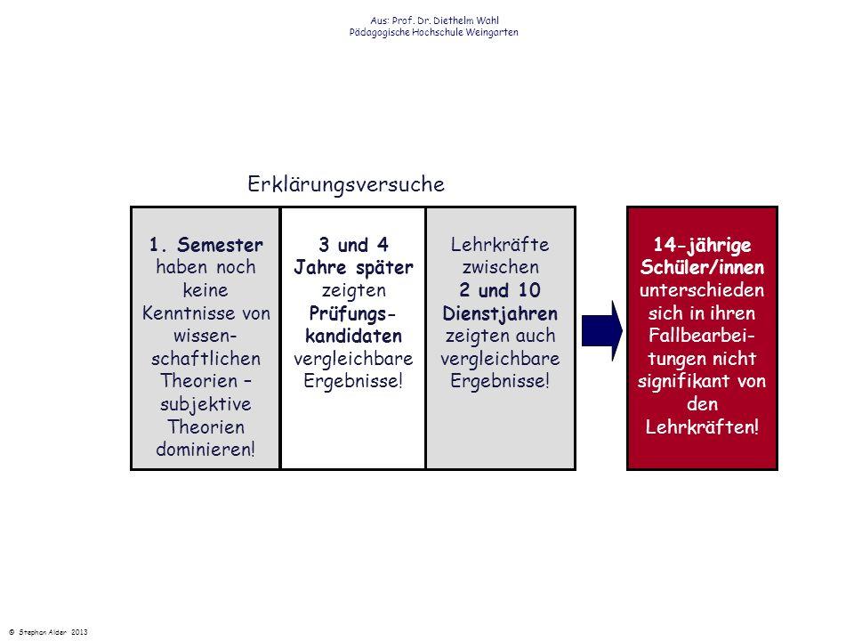 Aus: Prof. Dr. Diethelm Wahl