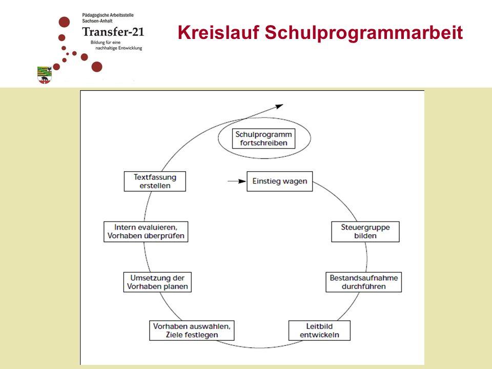 Kreislauf Schulprogrammarbeit