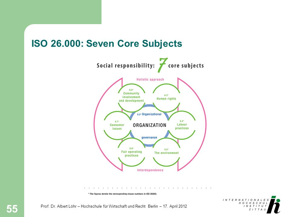 ISO 26.000: Seven Core Subjects