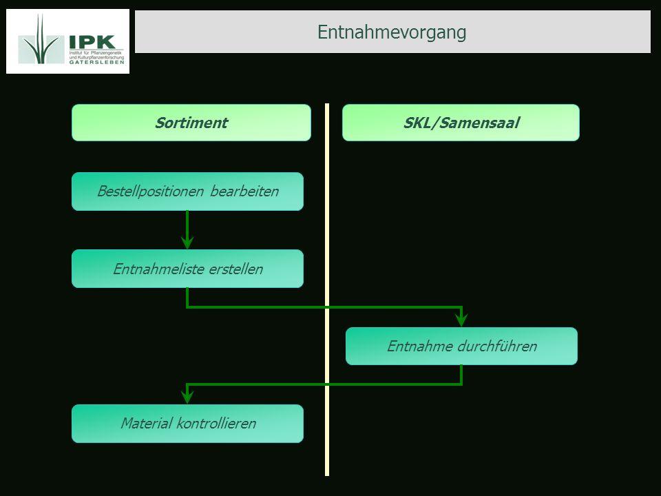 Entnahmevorgang Sortiment SKL/Samensaal Bestellpositionen bearbeiten