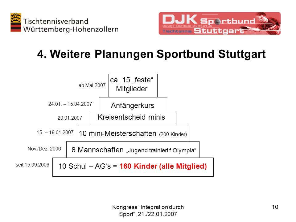 4. Weitere Planungen Sportbund Stuttgart