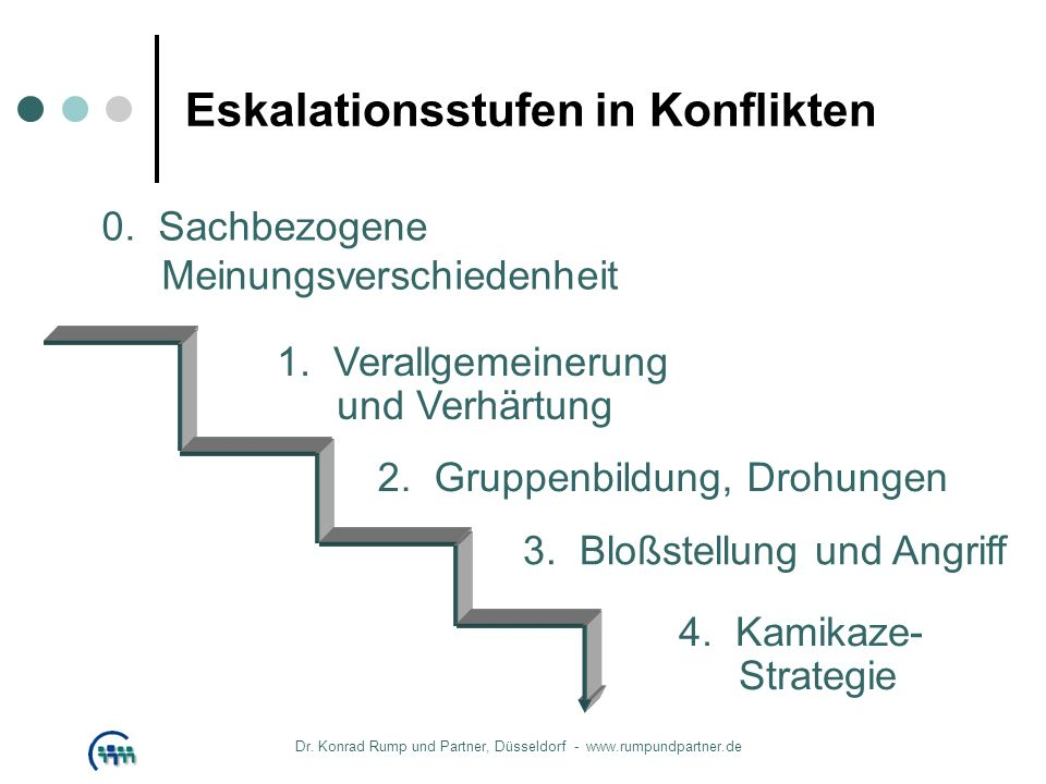 Eskalationsstufen in Konflikten