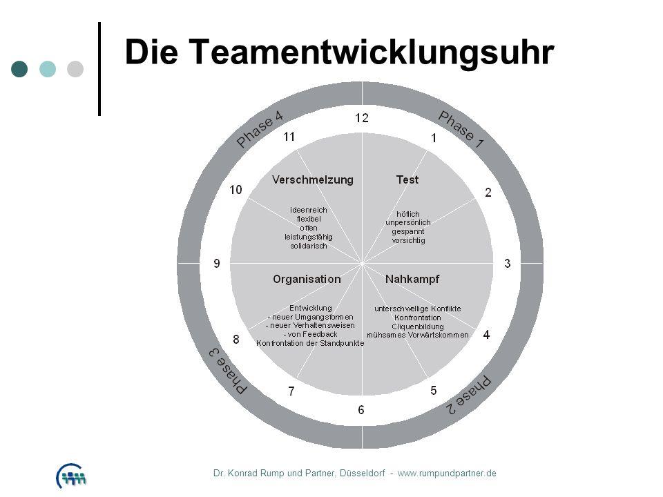 Die Teamentwicklungsuhr