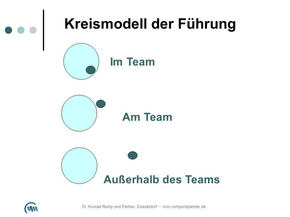 Kreismodell der Führung