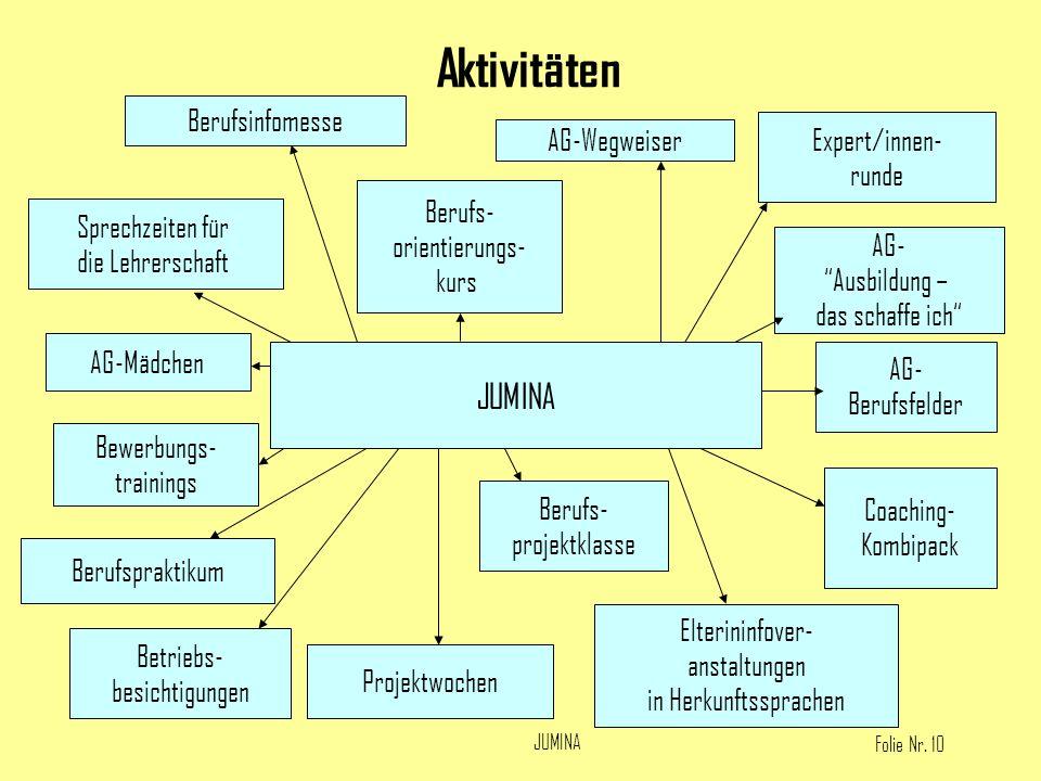 Aktivitäten JUMINA Berufsinfomesse Berufs- orientierungs- kurs
