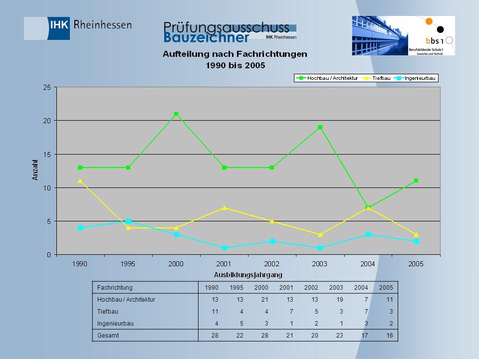 Fachrichtung1990. 1995. 2000. 2001. 2002. 2003. 2004. 2005. Hochbau / Architektur. 13. 21. 19. 7. 11.
