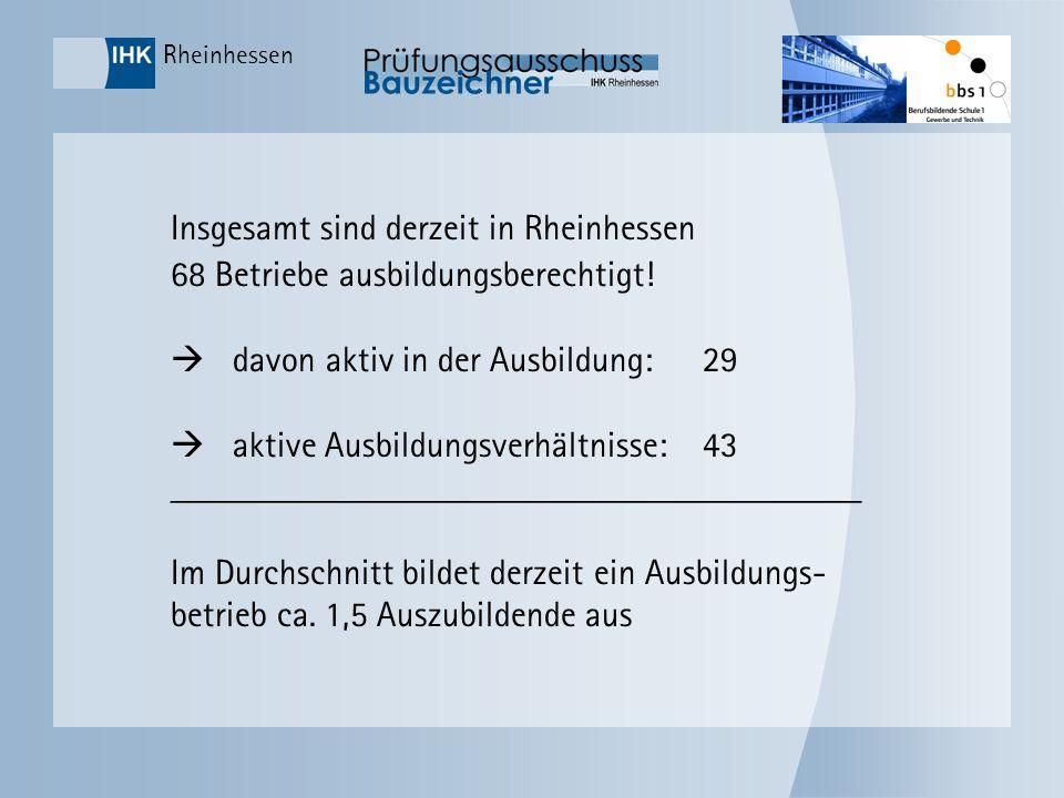 Insgesamt sind derzeit in Rheinhessen