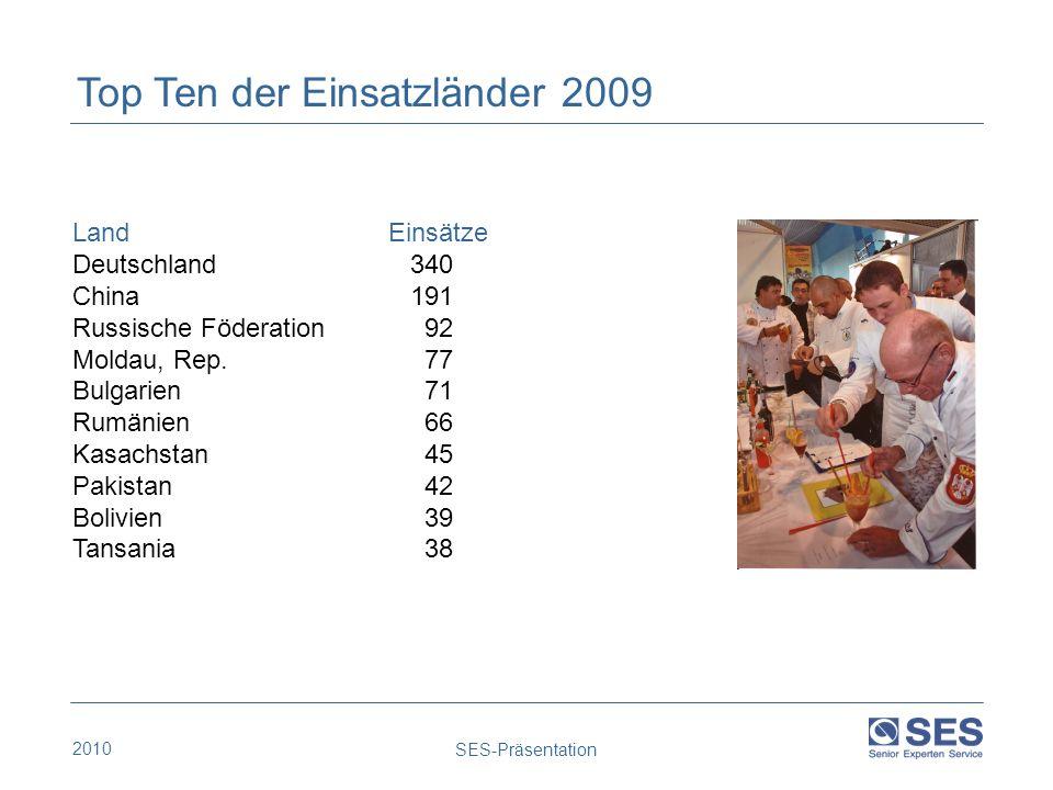 Top Ten der Einsatzländer 2009