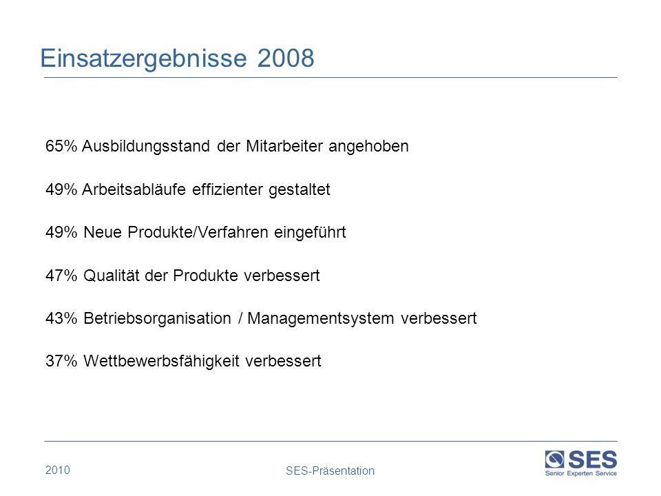 Einsatzergebnisse 2008 65% Ausbildungsstand der Mitarbeiter angehoben