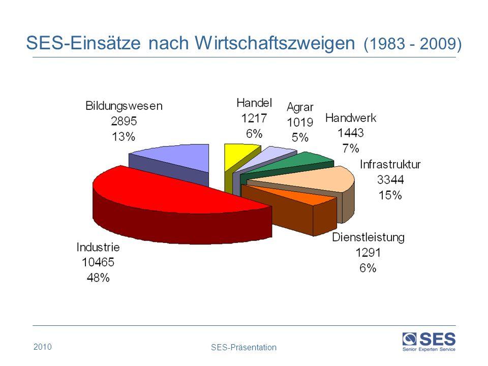 SES-Einsätze nach Wirtschaftszweigen (1983 - 2009)