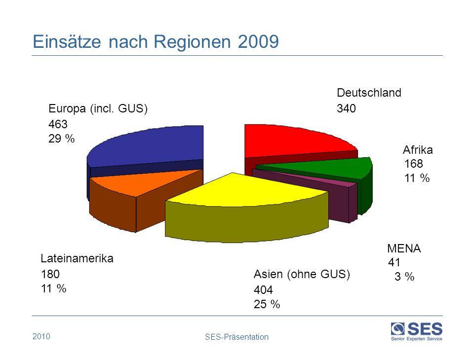 Einsätze nach Regionen 2009