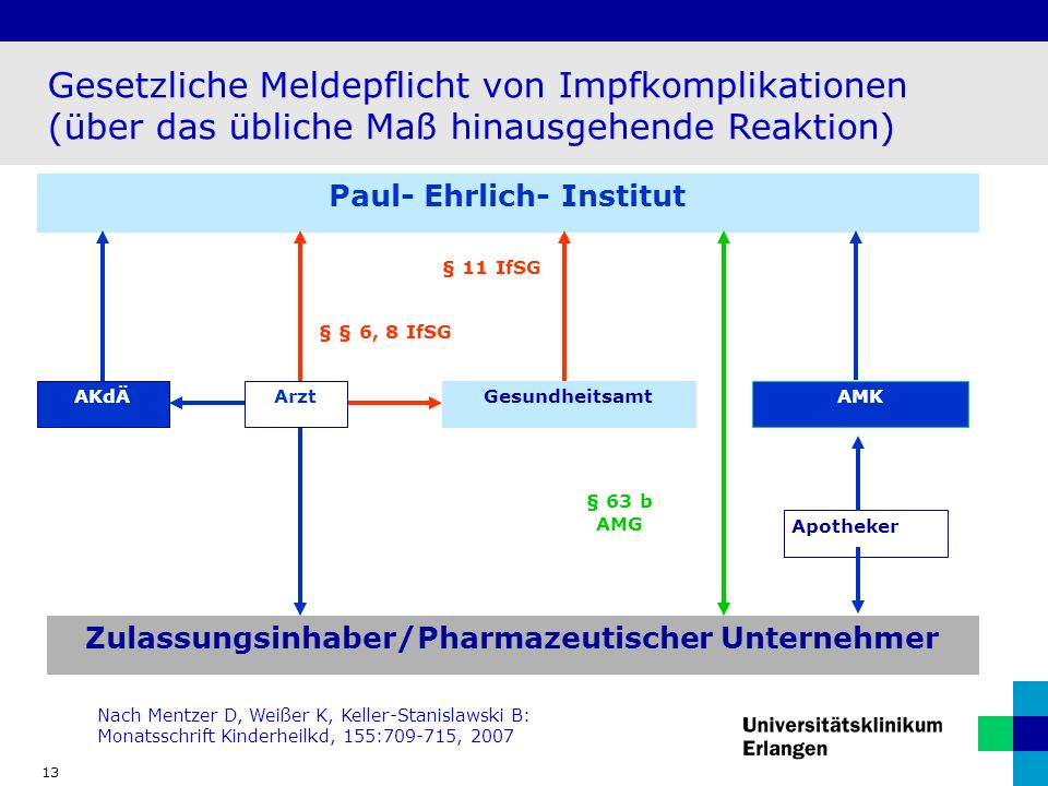 Paul- Ehrlich- Institut Zulassungsinhaber/Pharmazeutischer Unternehmer