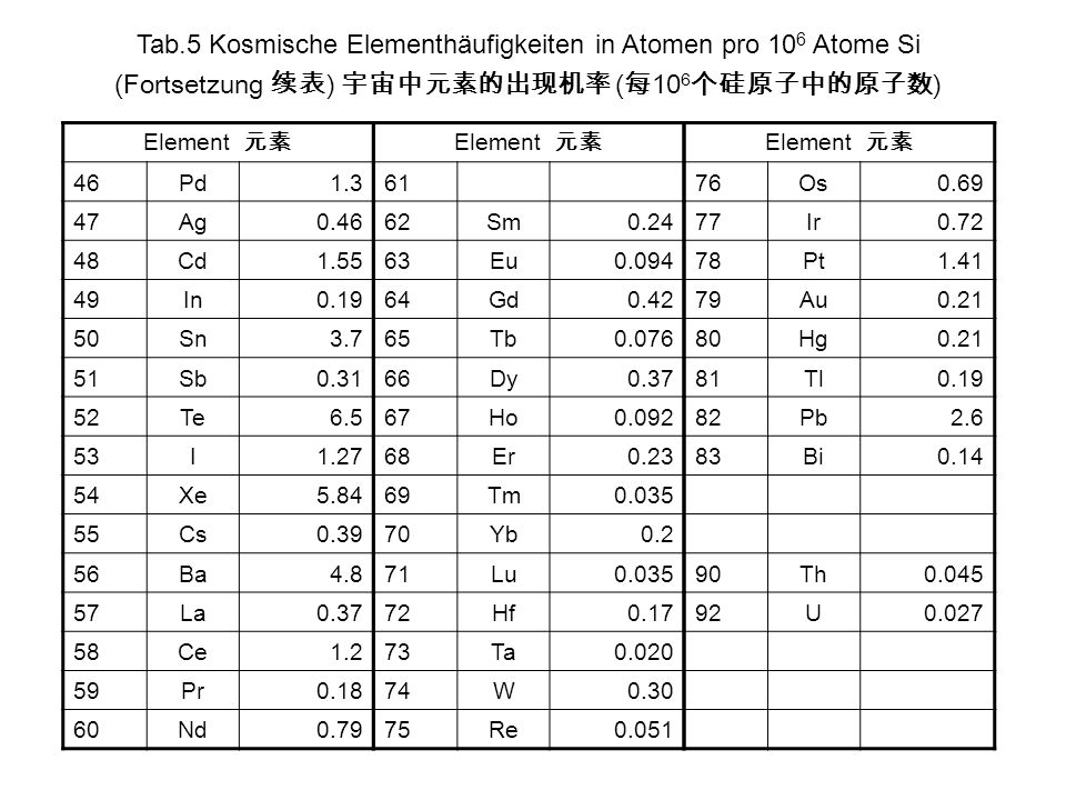 Tab.5 Kosmische Elementhäufigkeiten in Atomen pro 106 Atome Si