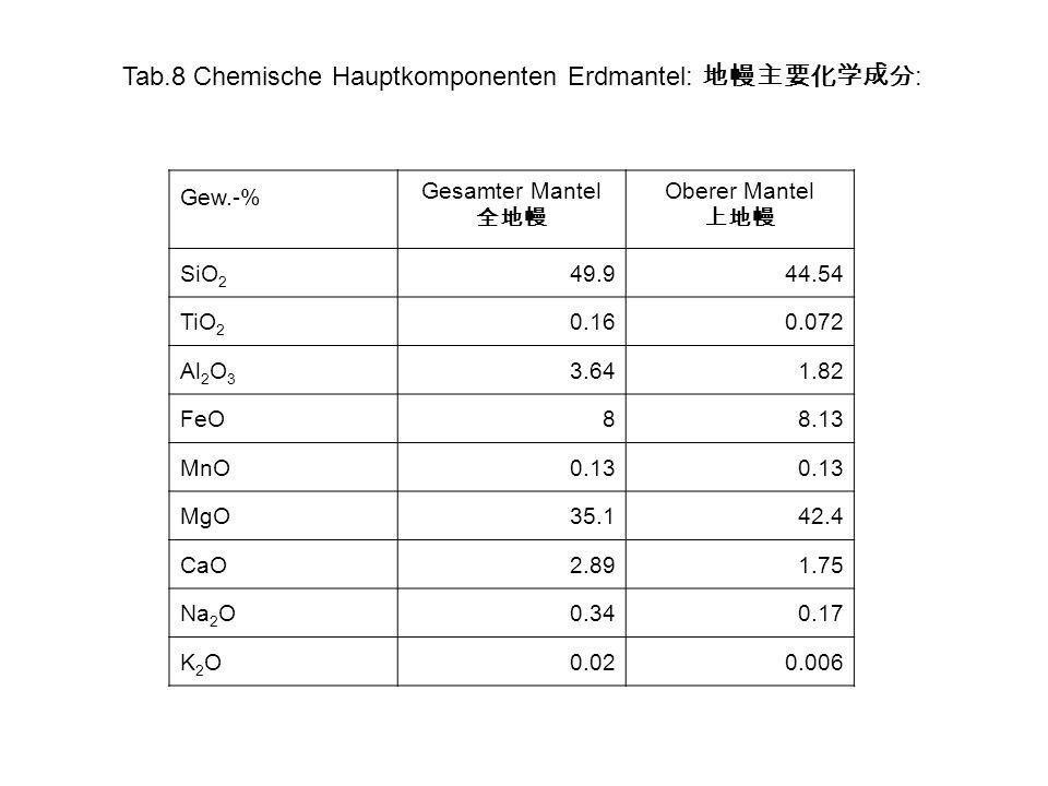 Tab.8 Chemische Hauptkomponenten Erdmantel: 地幔主要化学成分: