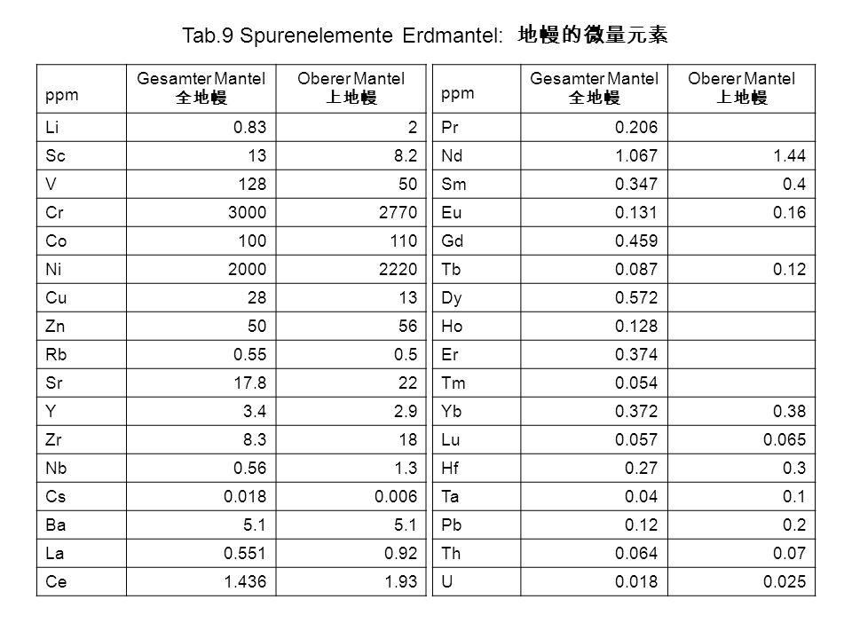 Tab.9 Spurenelemente Erdmantel: 地幔的微量元素