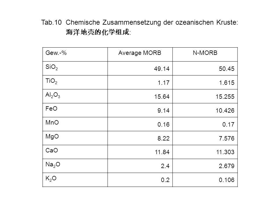 Tab.10 Chemische Zusammensetzung der ozeanischen Kruste: 海洋地壳的化学组成: