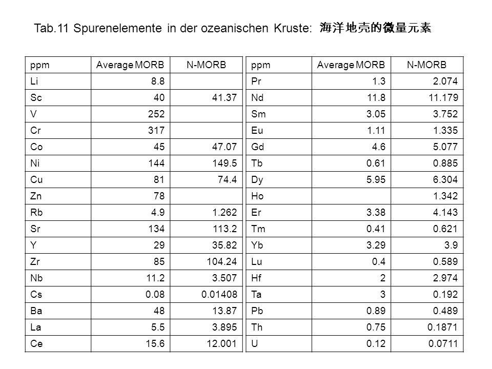 Tab.11 Spurenelemente in der ozeanischen Kruste: 海洋地壳的微量元素