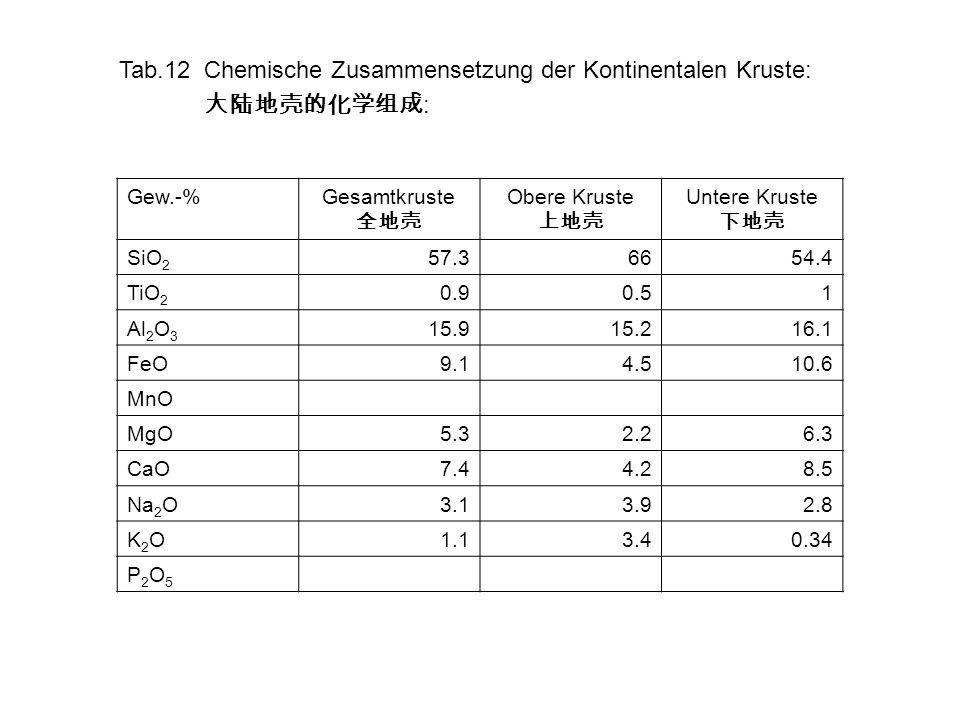 Tab.12 Chemische Zusammensetzung der Kontinentalen Kruste: 大陆地壳的化学组成: