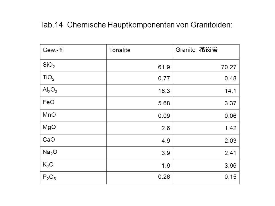 Tab.14 Chemische Hauptkomponenten von Granitoiden: