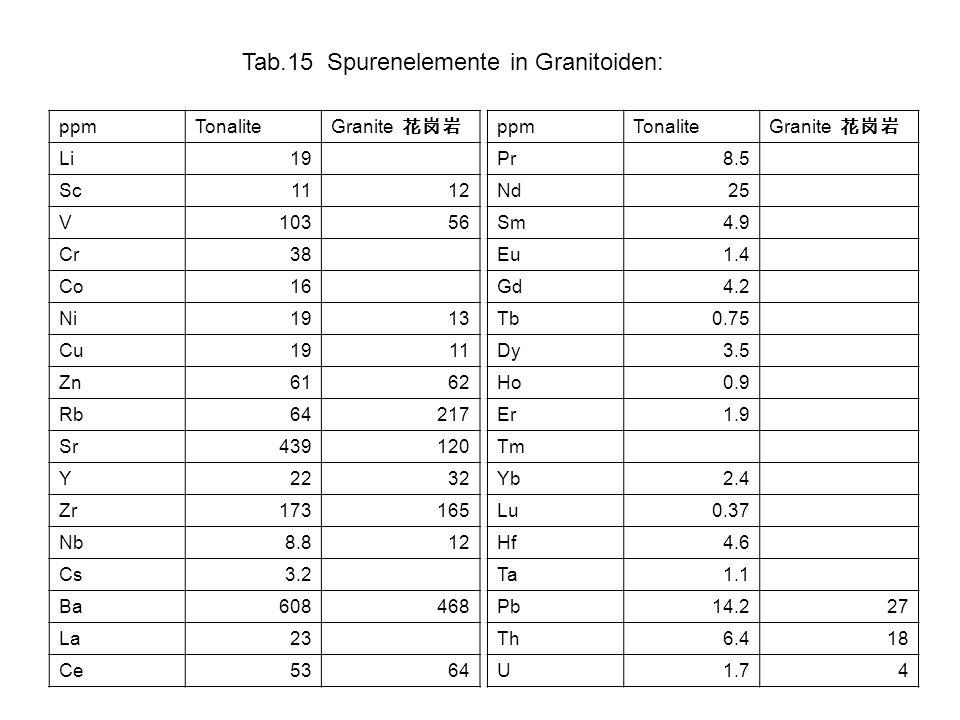 Tab.15 Spurenelemente in Granitoiden: