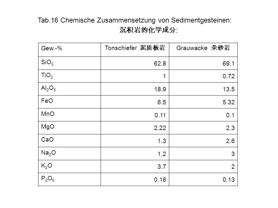 Tab.16 Chemische Zusammensetzung von Sedimentgesteinen: